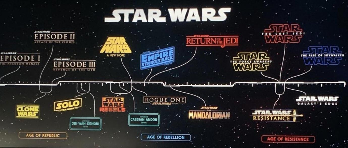 Star-Wars-Timeline
